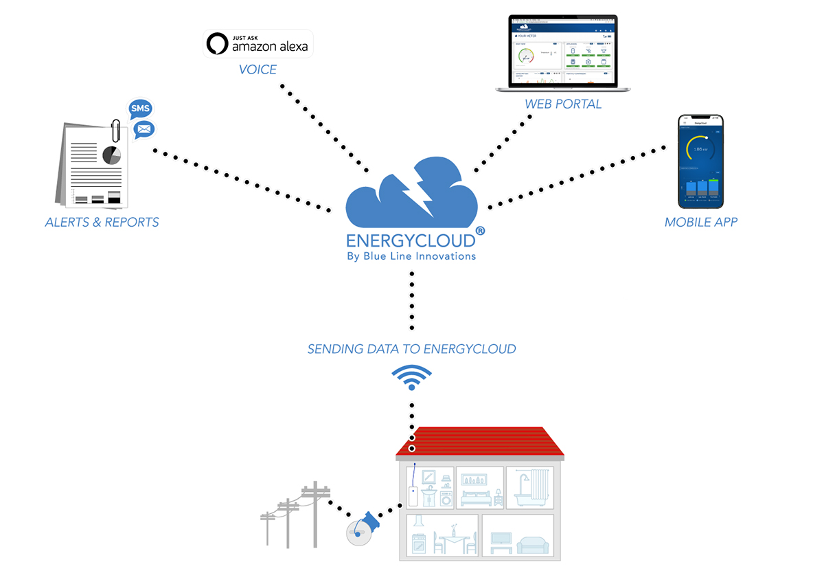 EnergyCloud by Blue Line Innovations